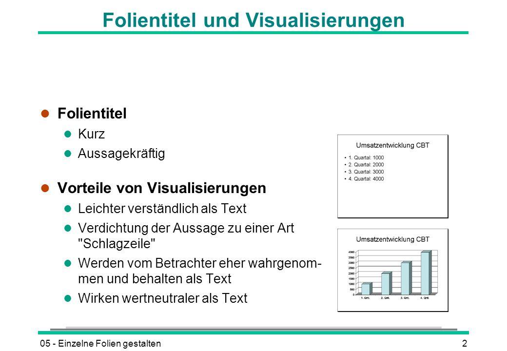 Folientitel und Visualisierungen