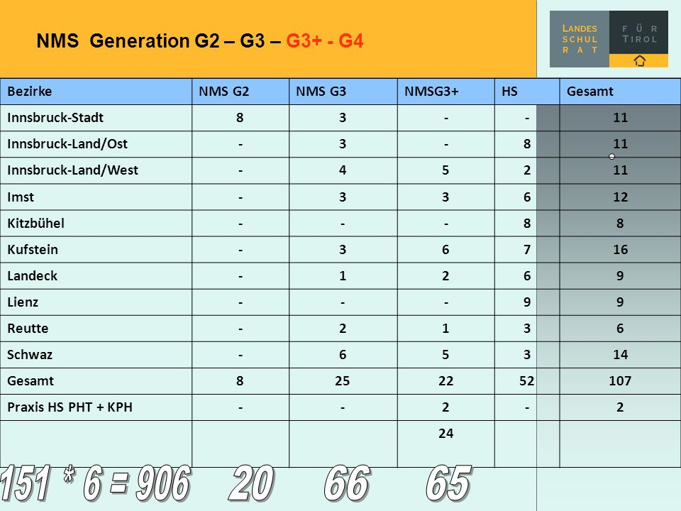 NMS Generation G2 – G3 – G3+ - G4