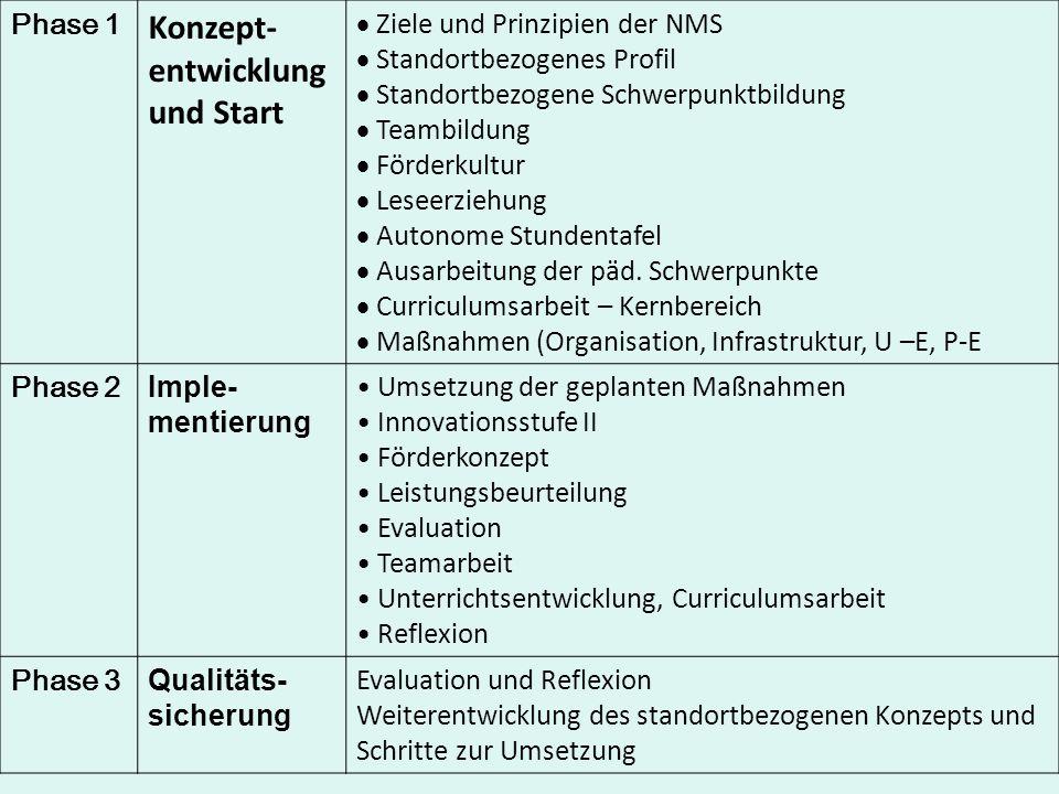 Konzept-entwicklung und Start Phase 1 Ziele und Prinzipien der NMS
