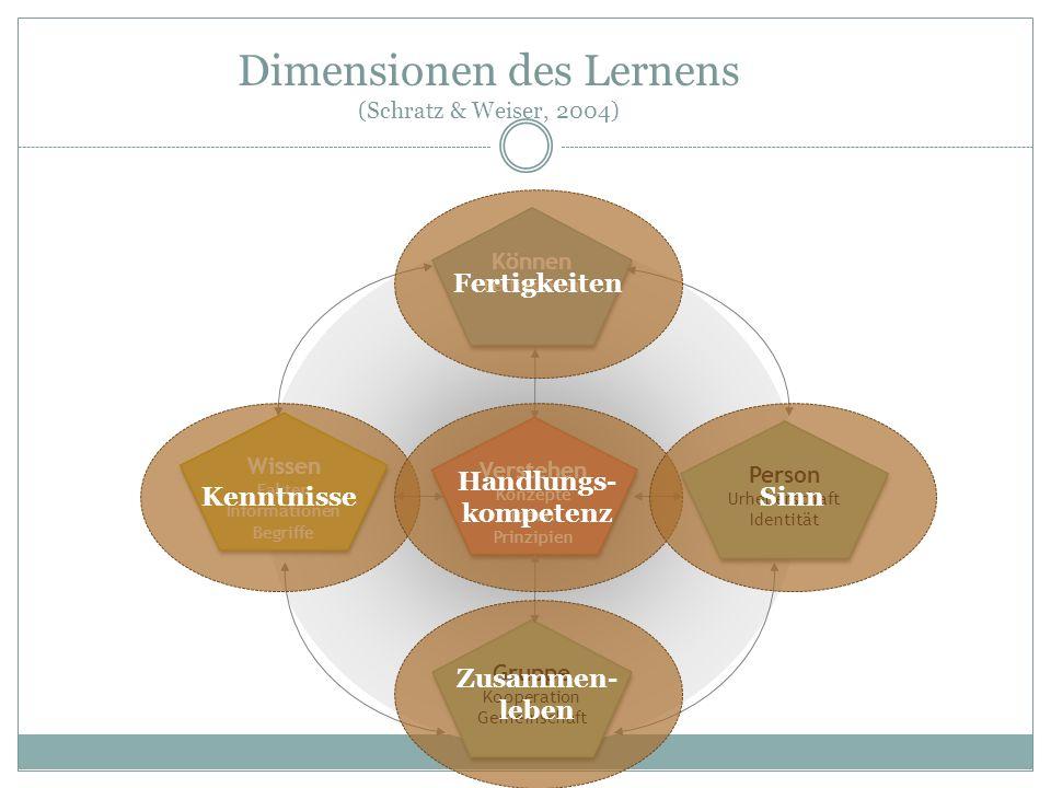 Dimensionen des Lernens (Schratz & Weiser, 2004)