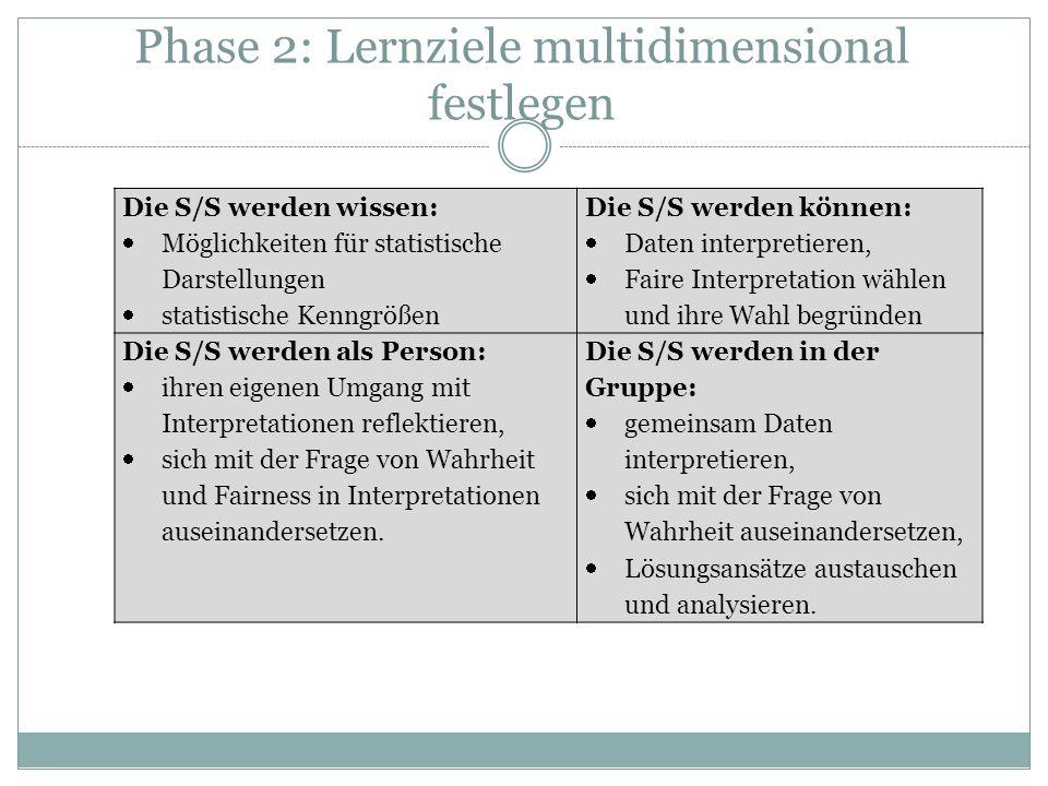 Phase 2: Lernziele multidimensional festlegen