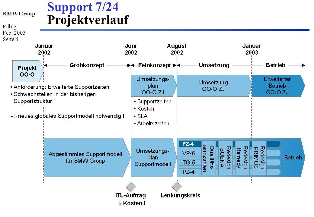 Support 7/24 Projektverlauf