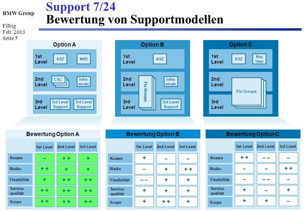 Support 7/24 Bewertung von Supportmodellen