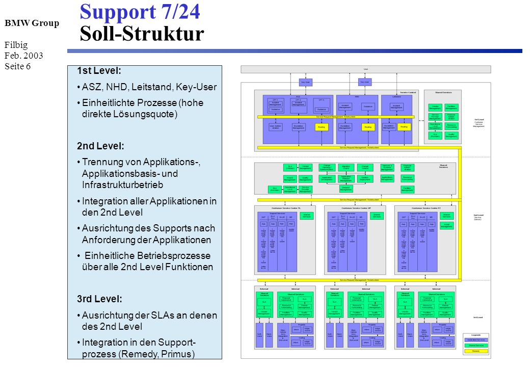 Support 7/24 Soll-Struktur