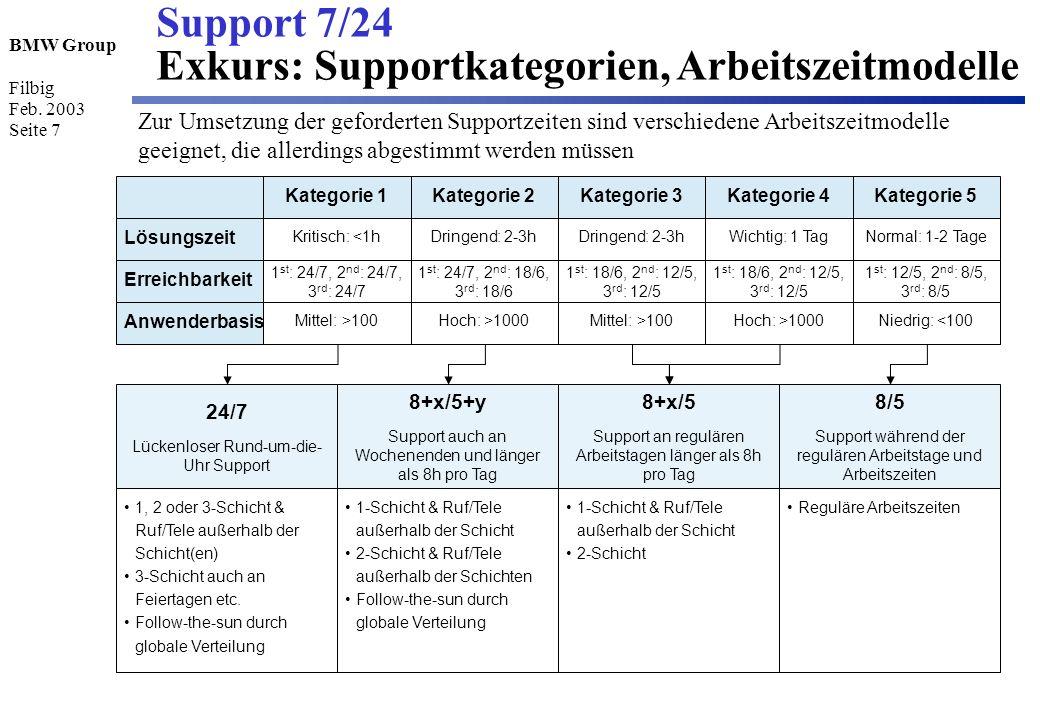 Support 7/24 Exkurs: Supportkategorien, Arbeitszeitmodelle