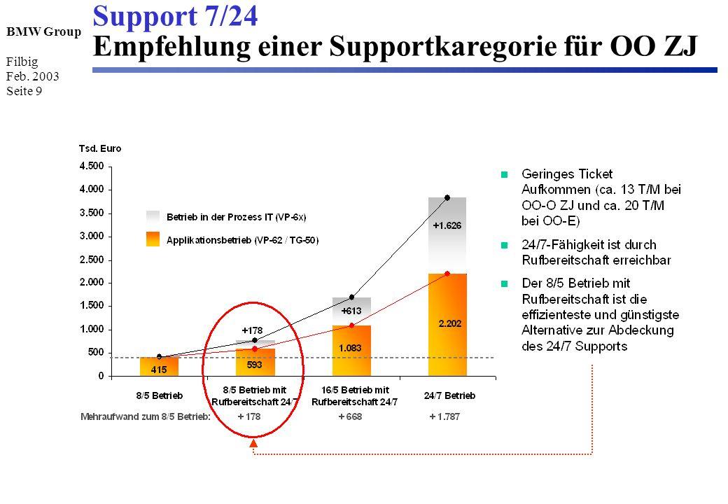 Support 7/24 Empfehlung einer Supportkaregorie für OO ZJ