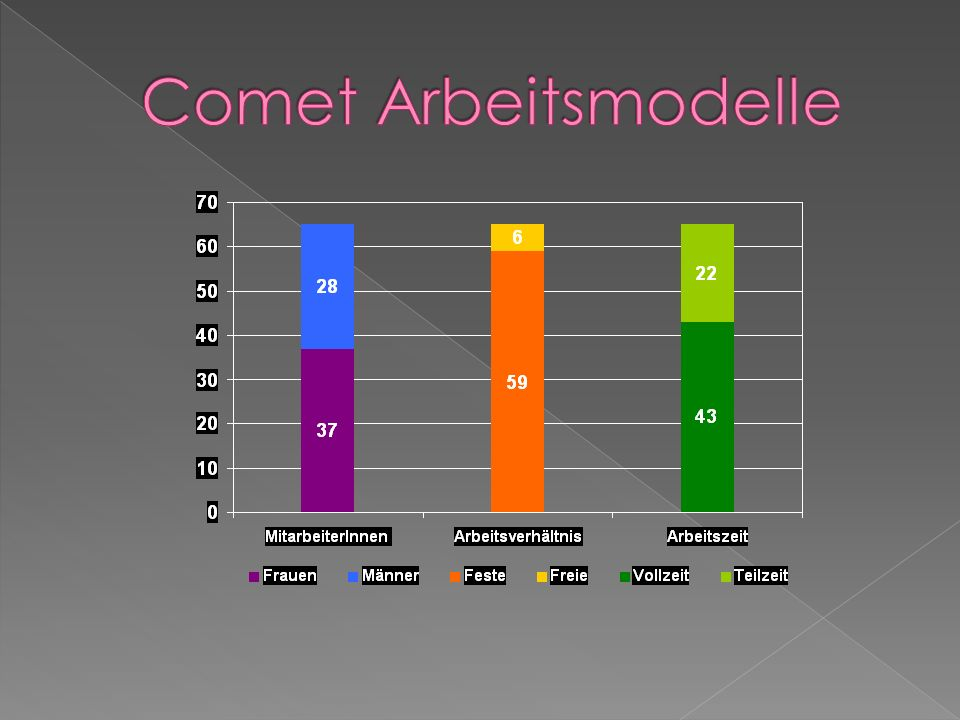 Comet Arbeitsmodelle