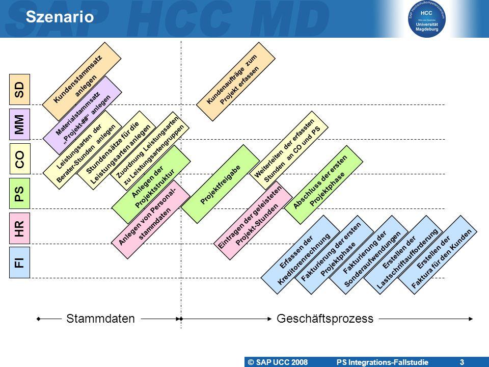 Szenario MM SD CO PS HR FI Stammdaten Geschäftsprozess Kundenstammsatz