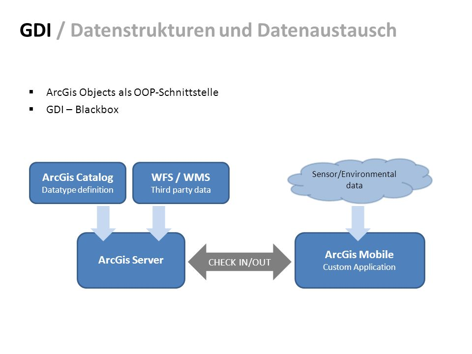 GDI / Datenstrukturen und Datenaustausch