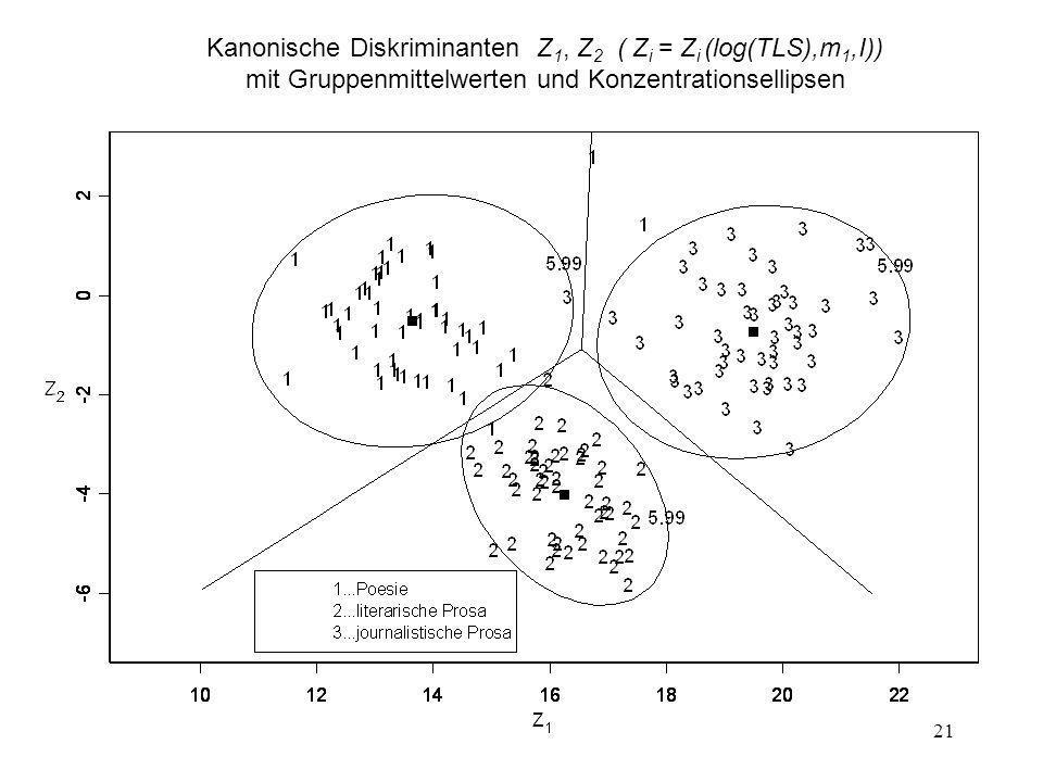 Kanonische Diskriminanten Z1, Z2 ( Zi = Zi (log(TLS),m1,I))
