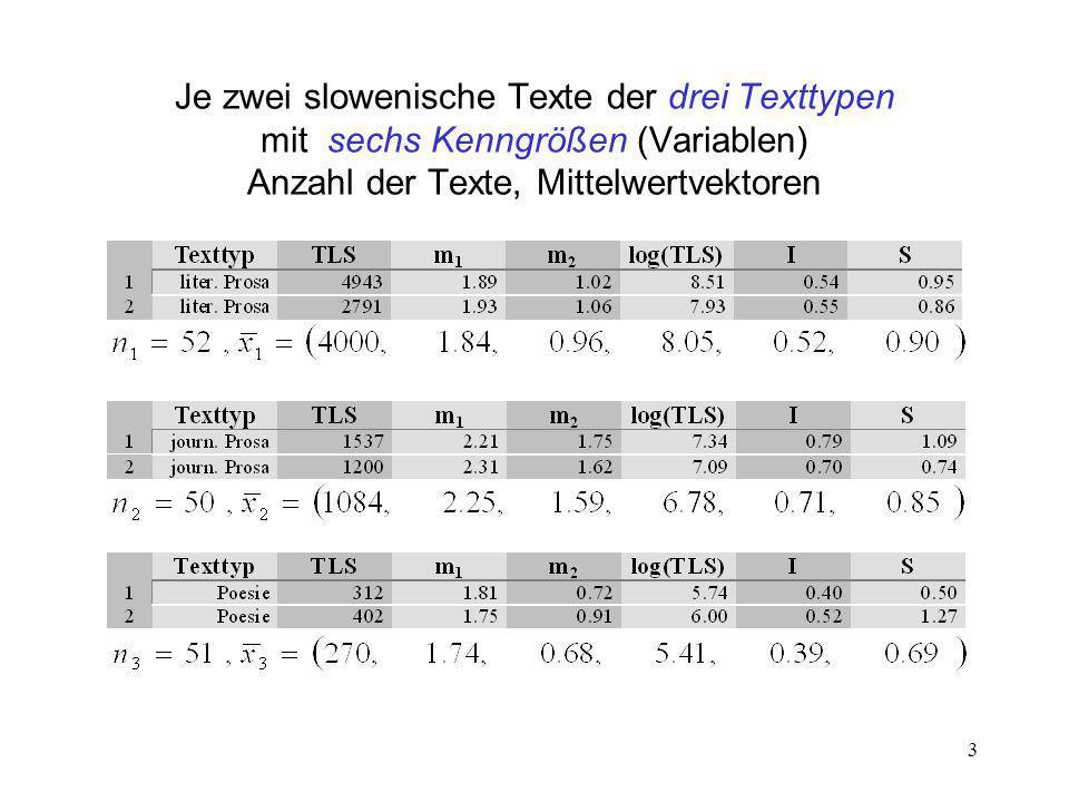 Je zwei slowenische Texte der drei Texttypen mit sechs Kenngrößen (Variablen) Anzahl der Texte, Mittelwertvektoren