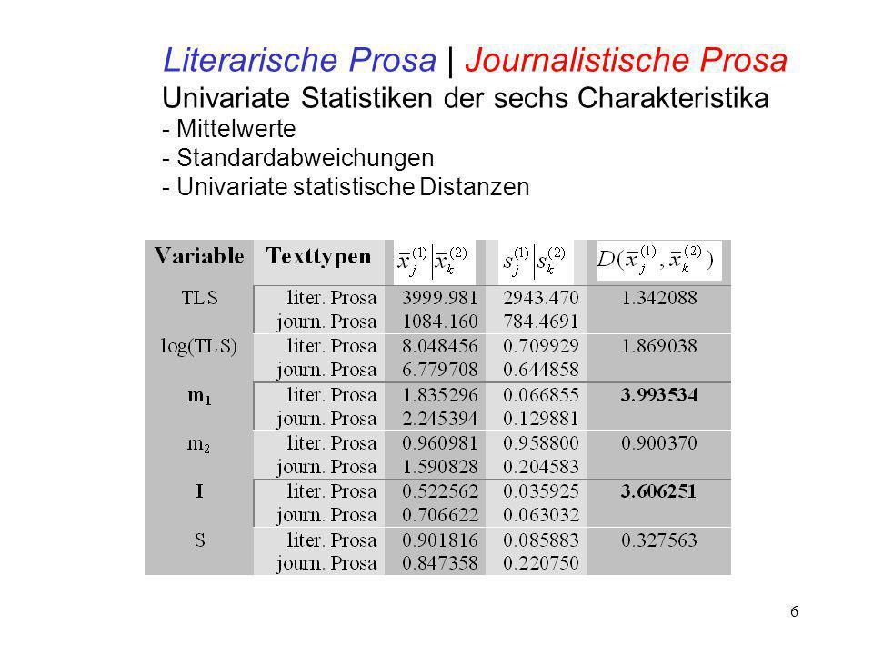 Literarische Prosa | Journalistische Prosa
