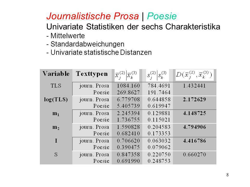 Journalistische Prosa | Poesie