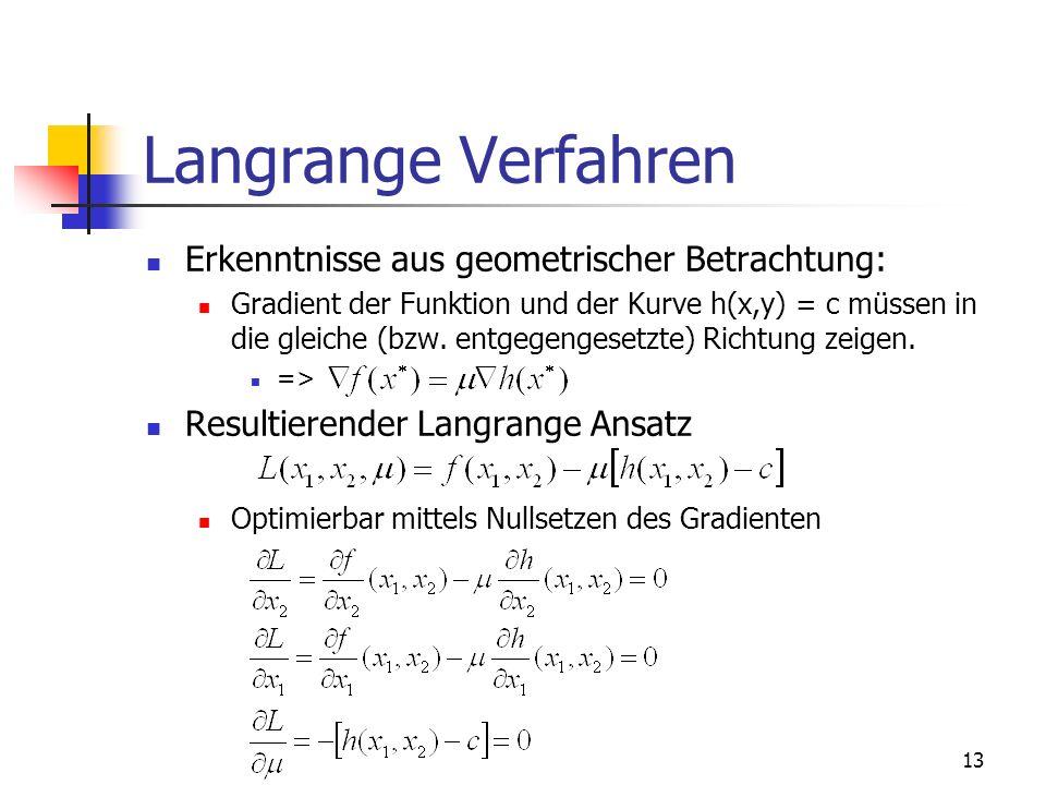 Langrange Verfahren Erkenntnisse aus geometrischer Betrachtung: