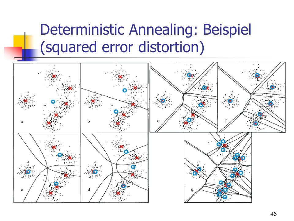 Deterministic Annealing: Beispiel (squared error distortion)