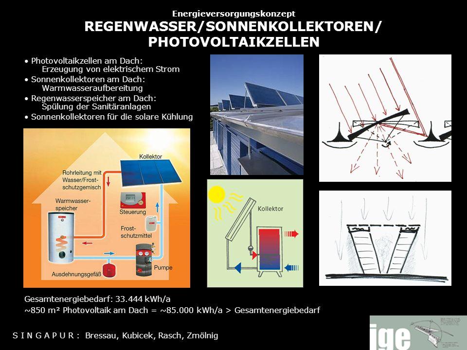 Energieversorgungskonzept REGENWASSER/SONNENKOLLEKTOREN/ PHOTOVOLTAIKZELLEN