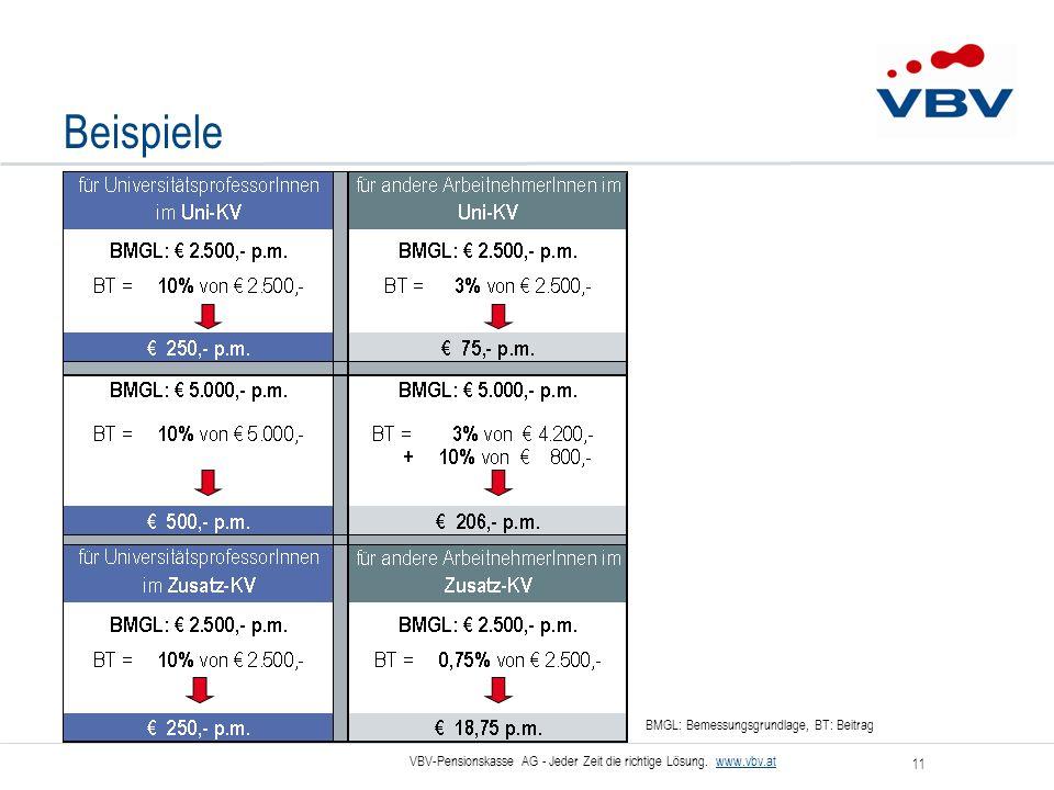Beispiele BMGL: Bemessungsgrundlage, BT: Beitrag