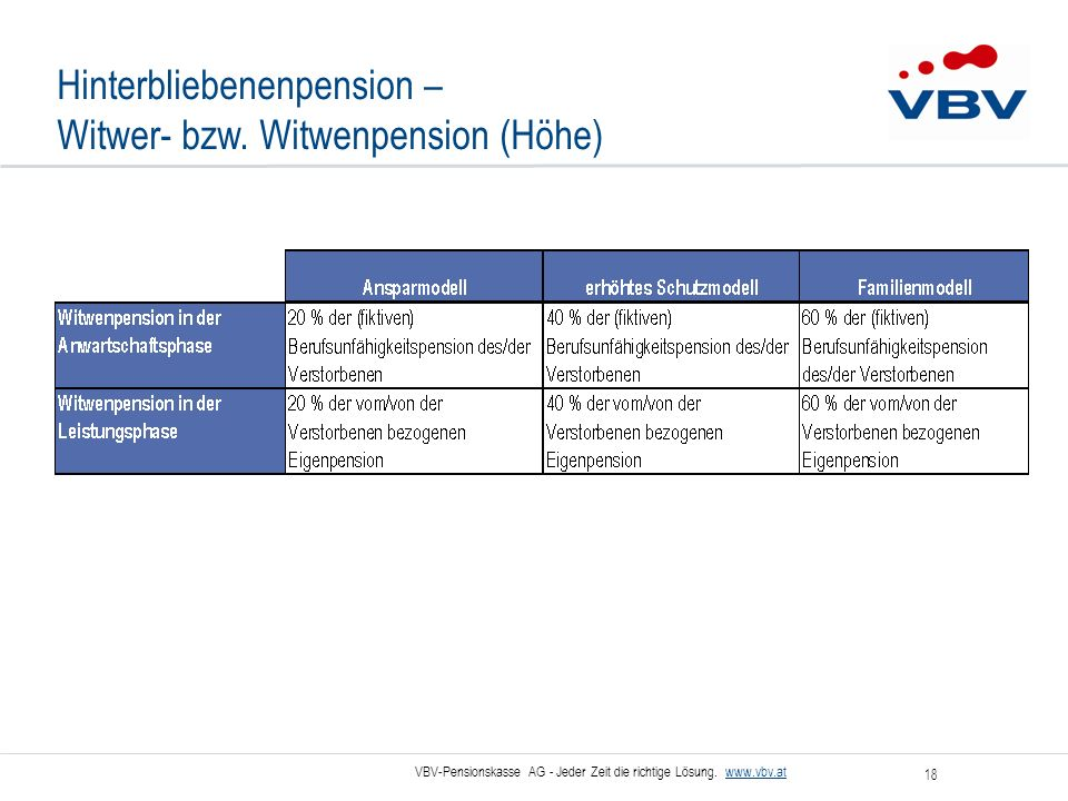 Hinterbliebenenpension – Witwer- bzw. Witwenpension (Höhe)