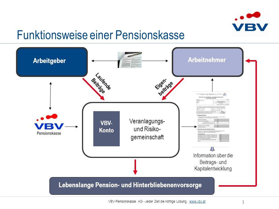 Funktionsweise einer Pensionskasse