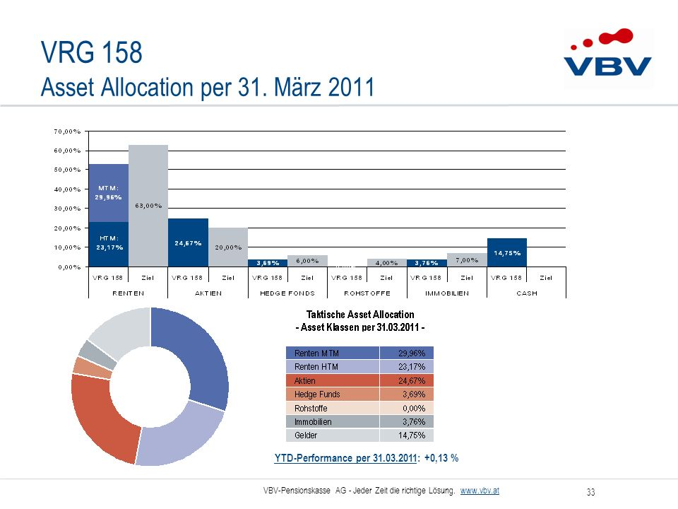 VRG 158 Asset Allocation per 31. März 2011