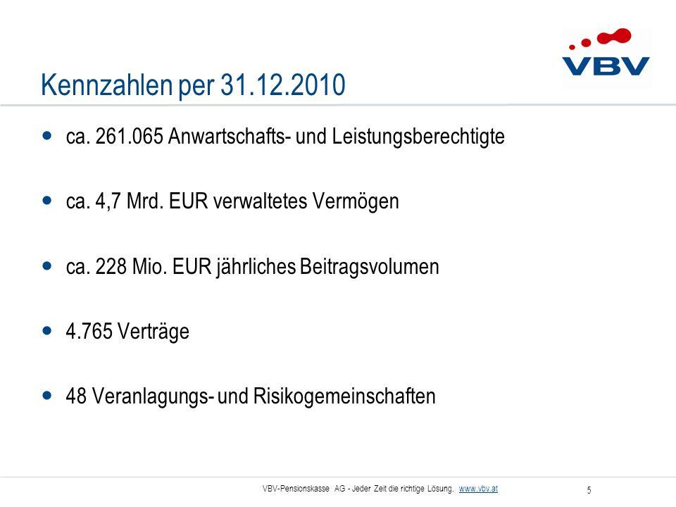 Kennzahlen per 31.12.2010 ca. 261.065 Anwartschafts- und Leistungsberechtigte. ca. 4,7 Mrd. EUR verwaltetes Vermögen.