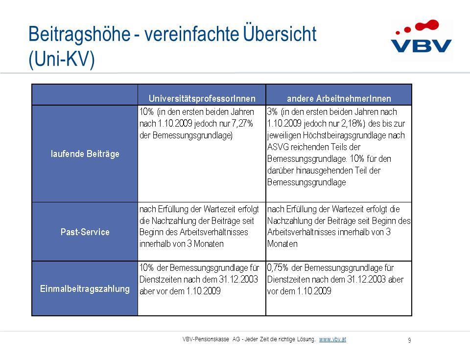 Beitragshöhe - vereinfachte Übersicht (Uni-KV)