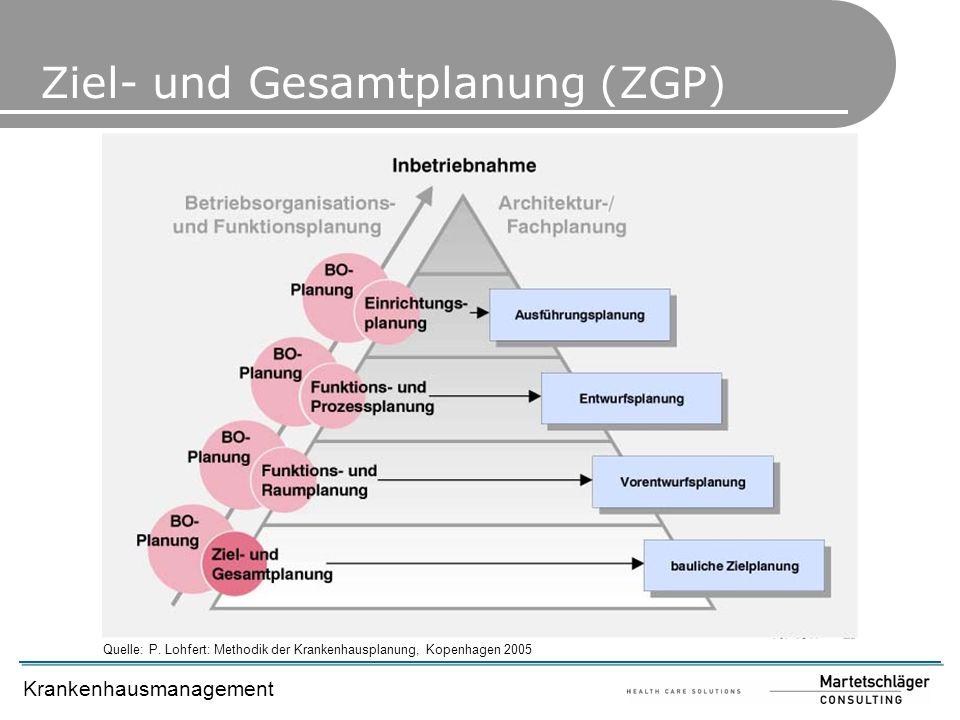 Ziel- und Gesamtplanung (ZGP)