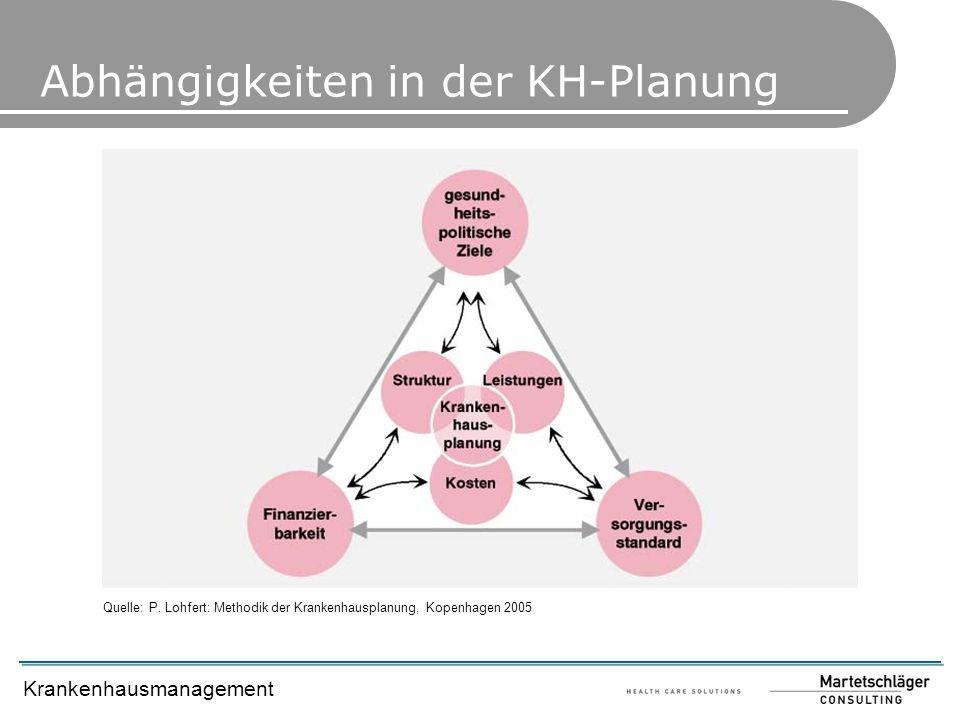 Abhängigkeiten in der KH-Planung