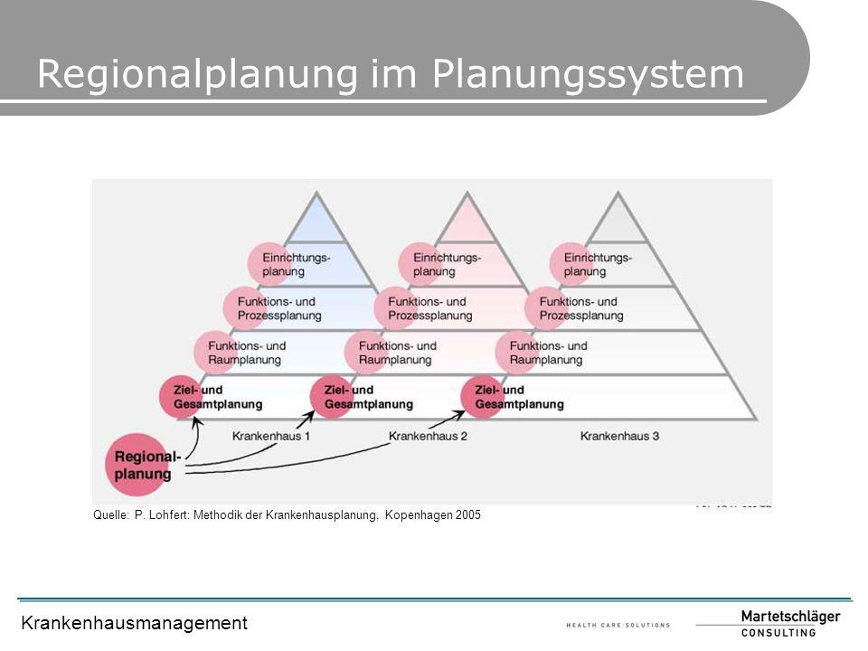 Regionalplanung im Planungssystem