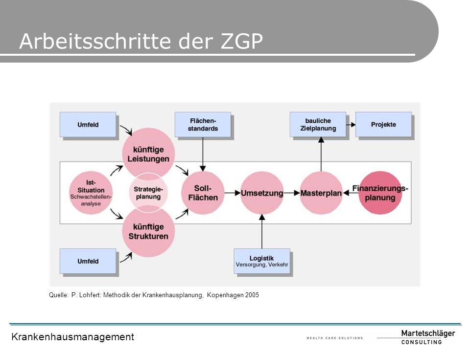 Arbeitsschritte der ZGP