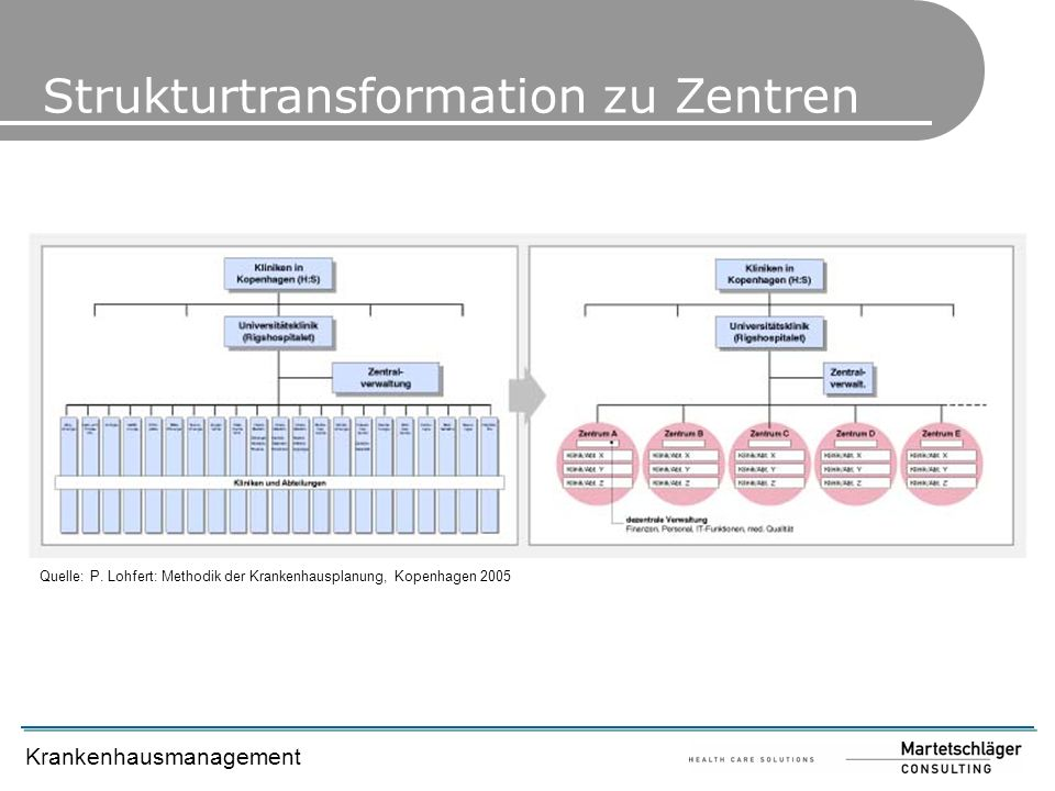 Strukturtransformation zu Zentren