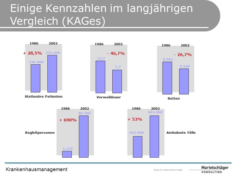 Einige Kennzahlen im langjährigen Vergleich (KAGes)