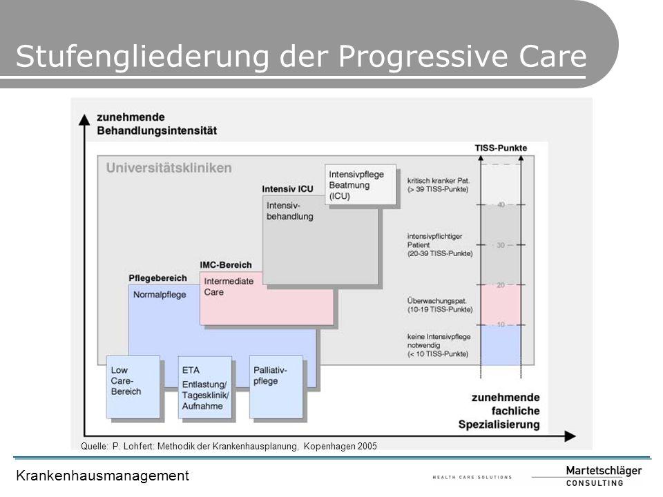 Stufengliederung der Progressive Care