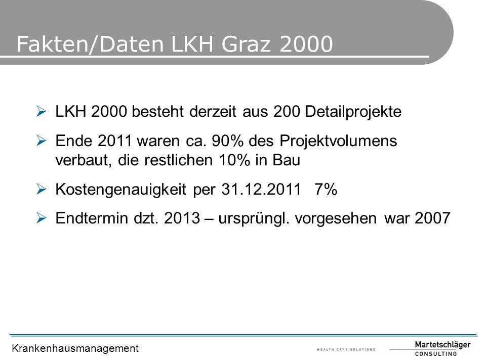 Fakten/Daten LKH Graz 2000 LKH 2000 besteht derzeit aus 200 Detailprojekte.