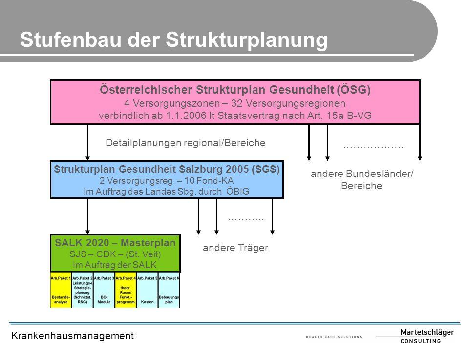 Stufenbau der Strukturplanung