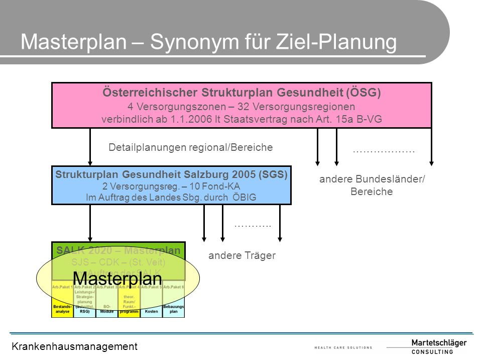 Masterplan – Synonym für Ziel-Planung