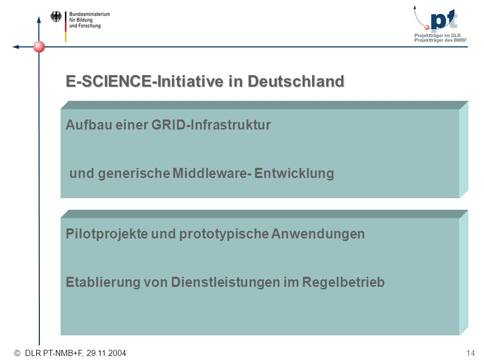 E-SCIENCE-Initiative in Deutschland