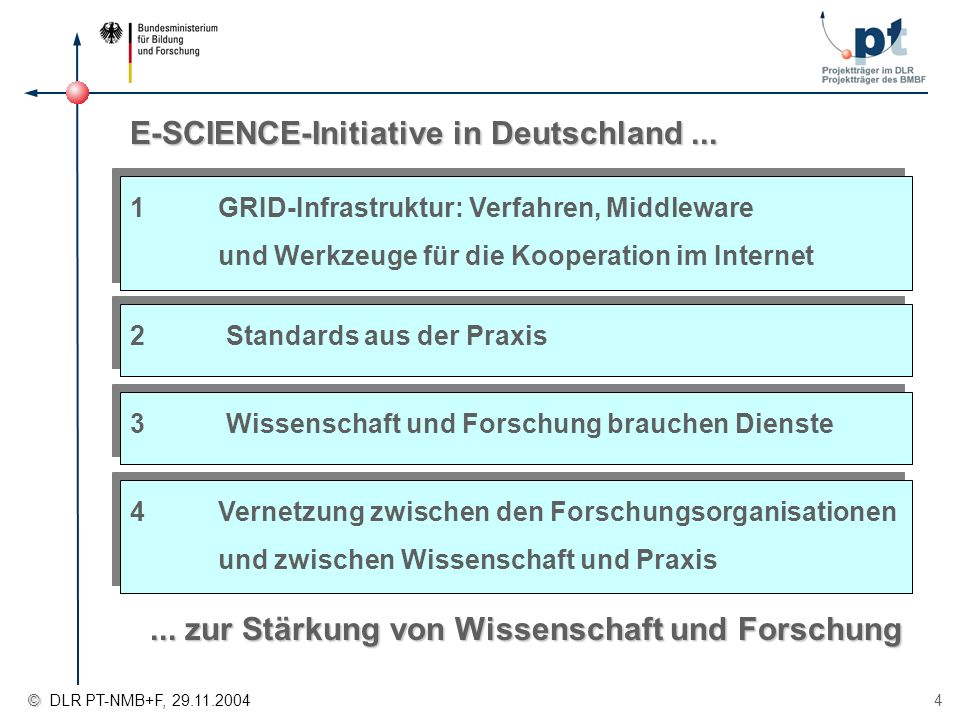 E-SCIENCE-Initiative in Deutschland ...