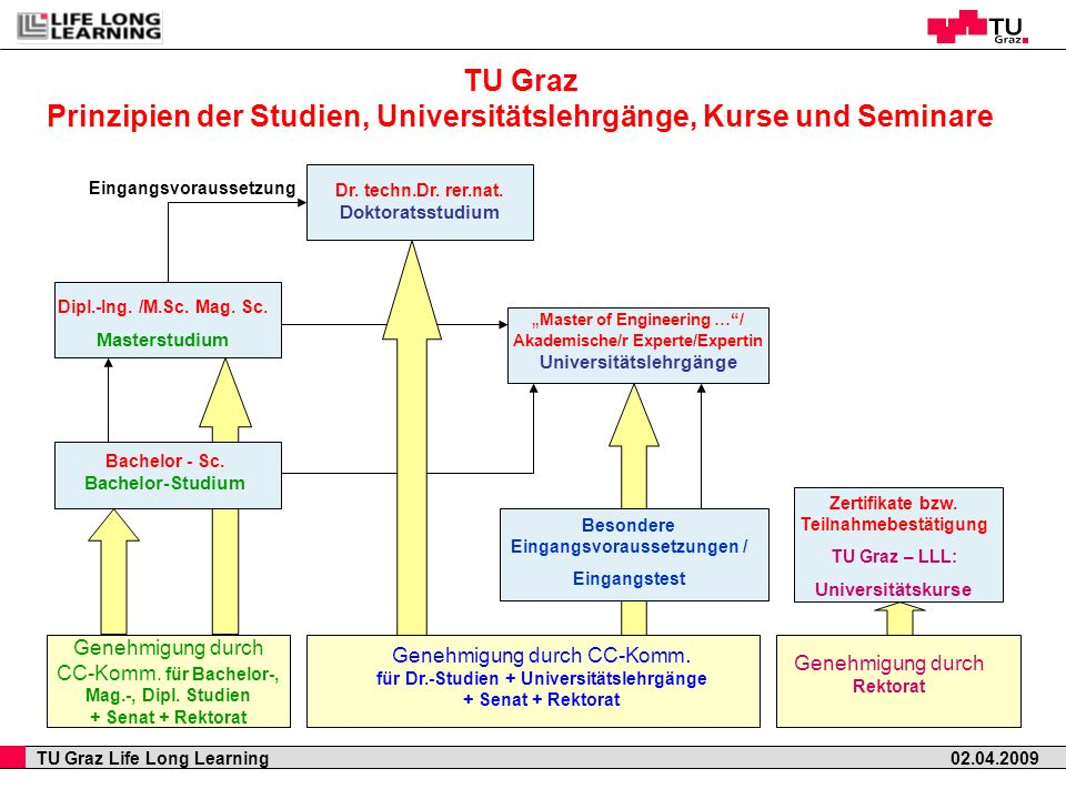 TU Graz Prinzipien der Studien, Universitätslehrgänge, Kurse und Seminare