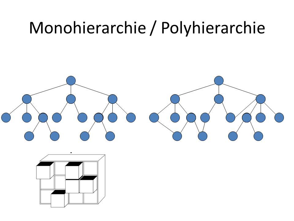 Monohierarchie / Polyhierarchie