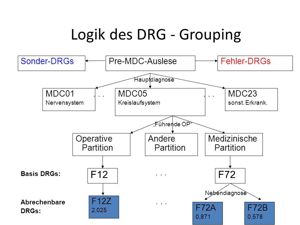 Logik des DRG - Grouping