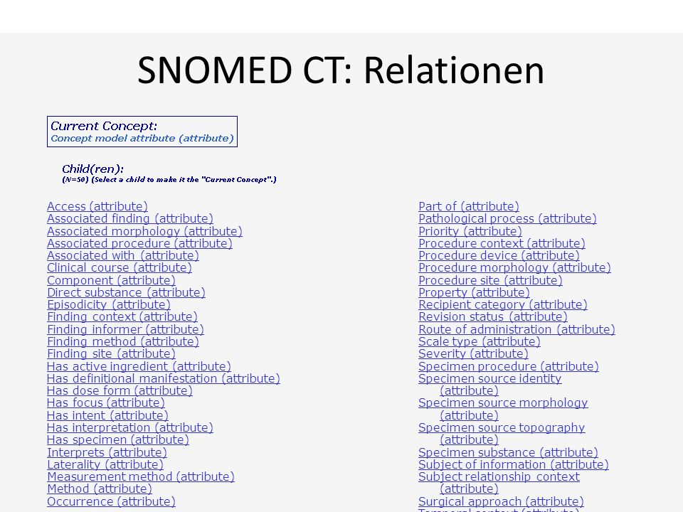 SNOMED CT: Relationen Access (attribute)