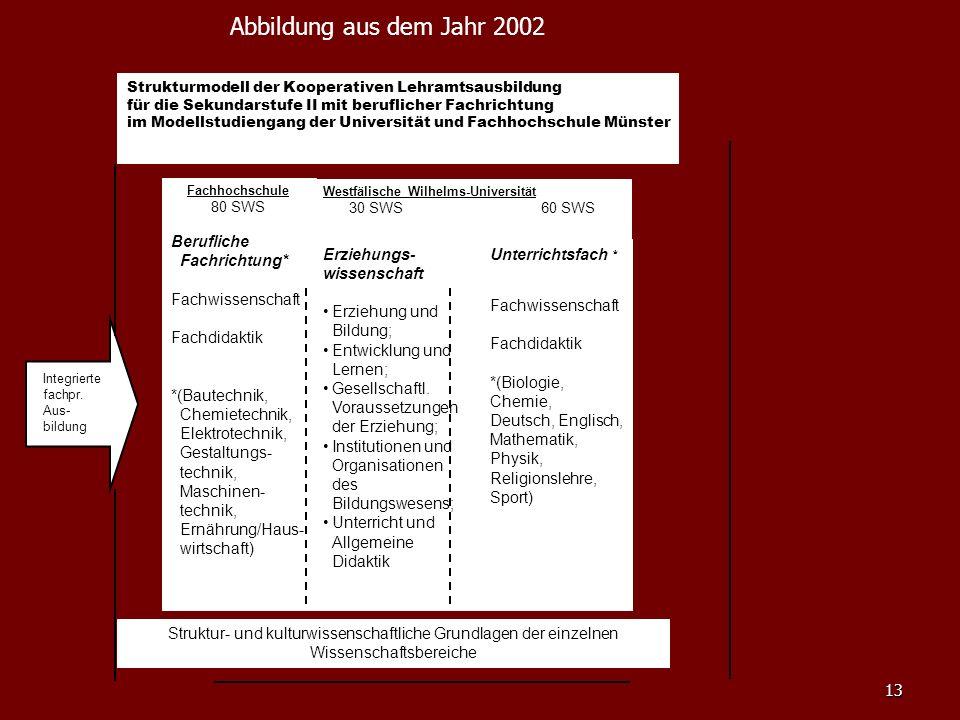 Abbildung aus dem Jahr 2002 Berufliche Fachrichtung* Fachwissenschaft