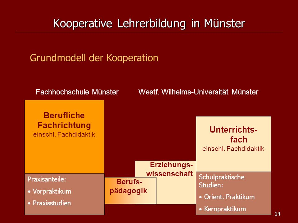 Kooperative Lehrerbildung in Münster
