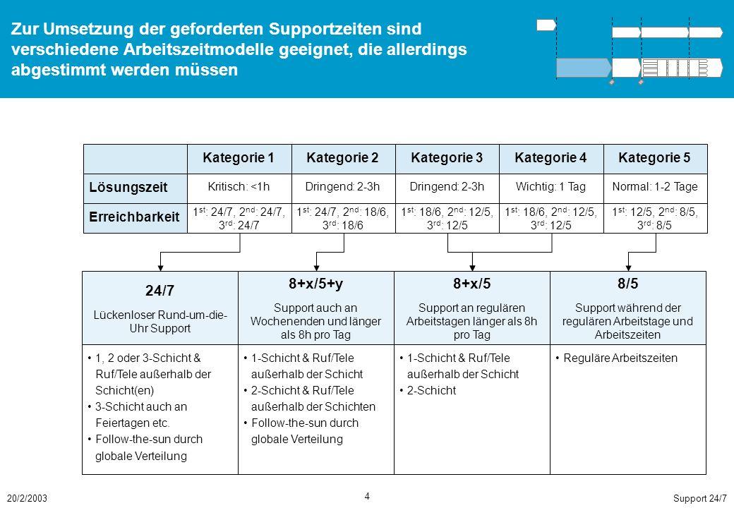 In der anschließenden Feinkonzeptphase sollte das Supportmodell allgemein und speziell für den Piloten OO-O ZJ detailliert werden