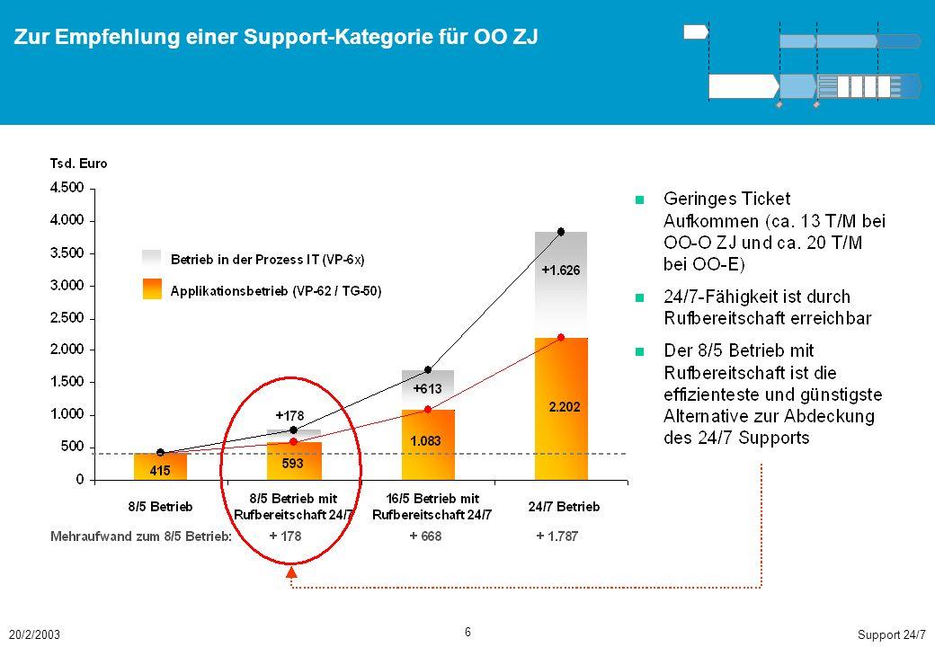 Eine konsistente Umsetzung des Supportmodells und der damit verbundenen Themen sichert BMW eine kurz-, mittel- und langfristige Wertschöpfungssteigerung