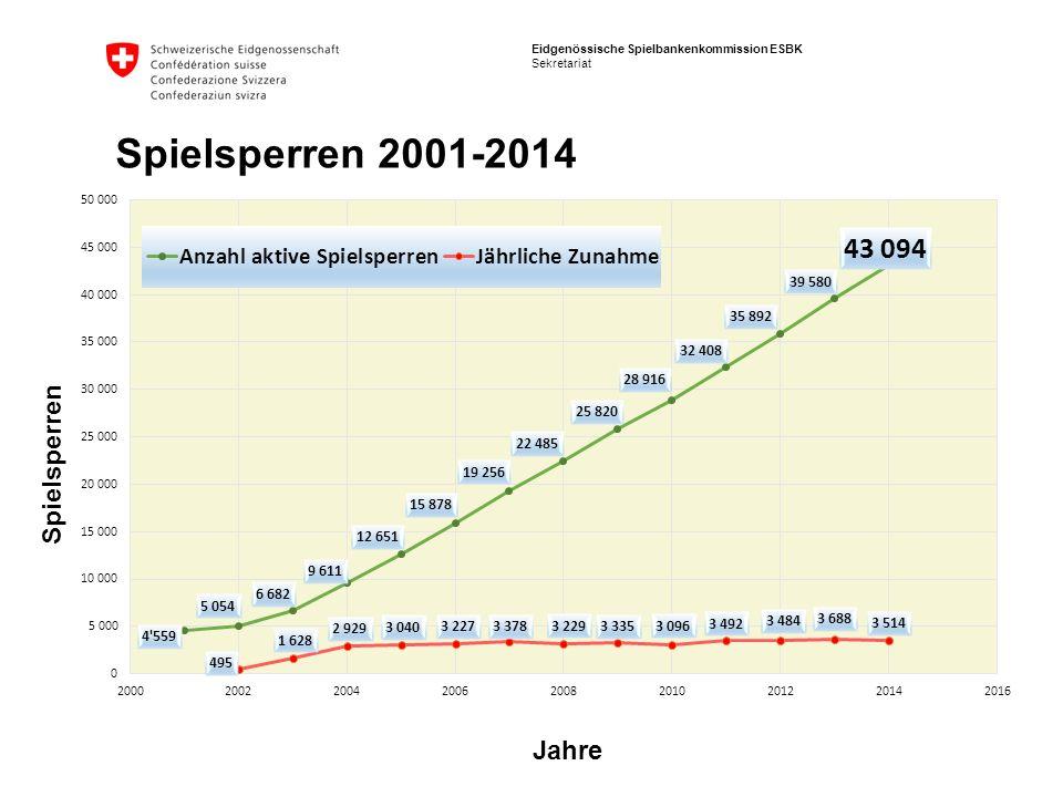 Spielsperren 2001-2014