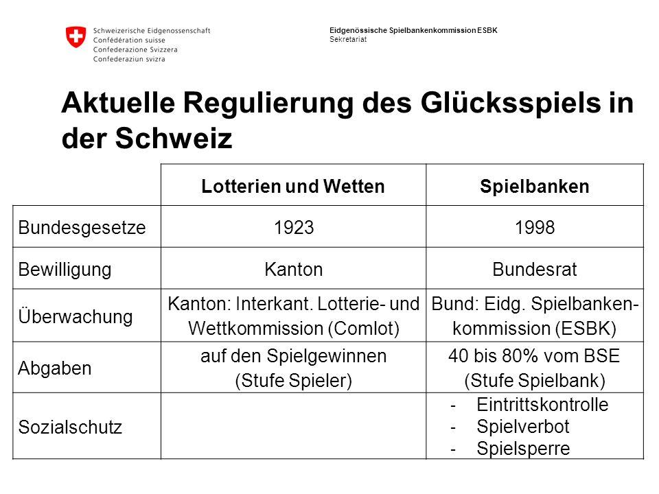 Aktuelle Regulierung des Glücksspiels in der Schweiz
