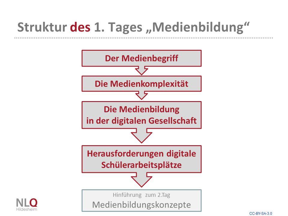 "Struktur des 1. Tages ""Medienbildung"