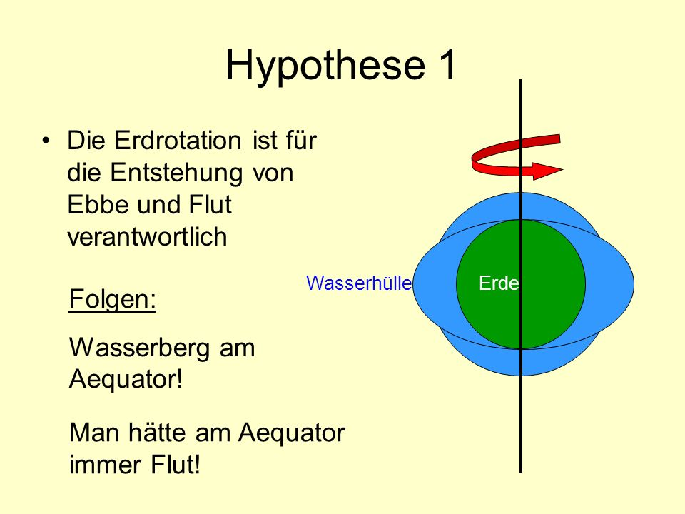 Hypothese 1 Die Erdrotation ist für die Entstehung von Ebbe und Flut verantwortlich. Wasserhülle. Erde.